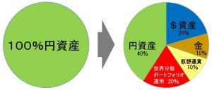 円を他の資産に分散する例