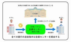 全銀センターを介する送金図