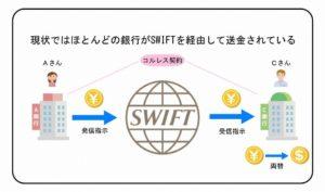 SWIFT経由の送金図