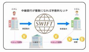 中継銀行が複数の場合の送金図
