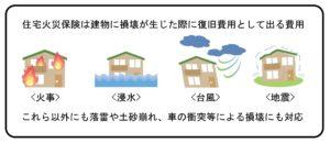住宅火災保険の保険対象