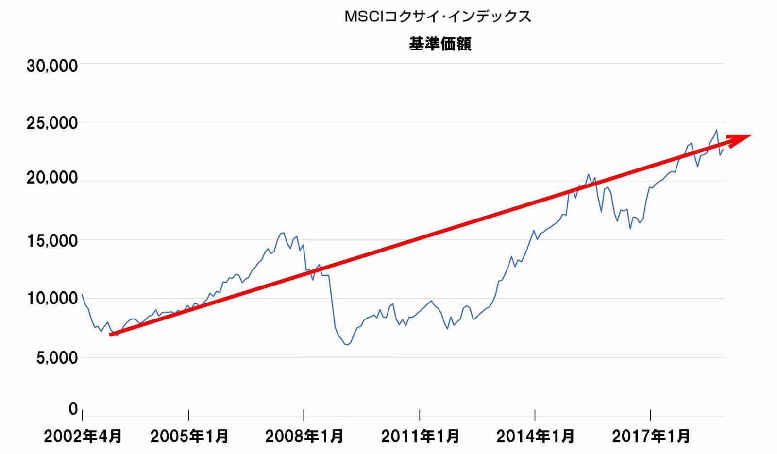 MSCIコクサイのチャート