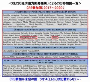 CRS参加国一覧
