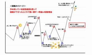 仮想通貨回転のイメージ