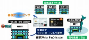 新銀行の利用方法